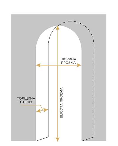 схема арок