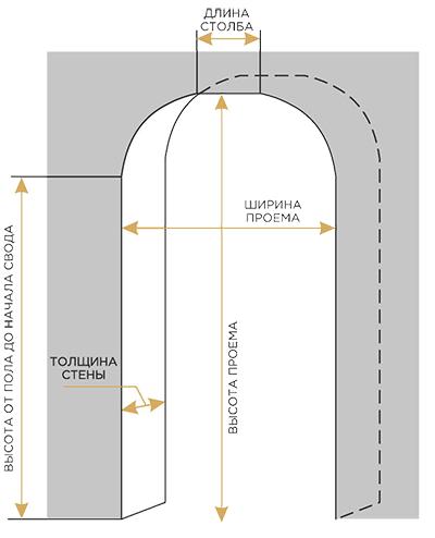 схема арок 2