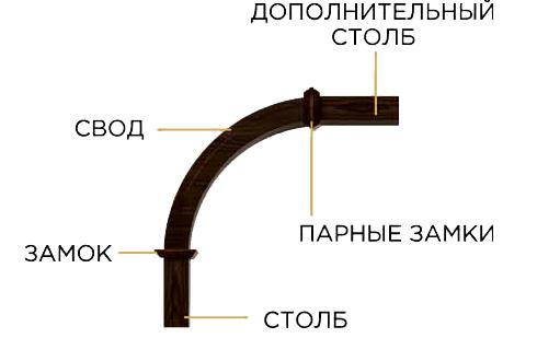 схема арок 3